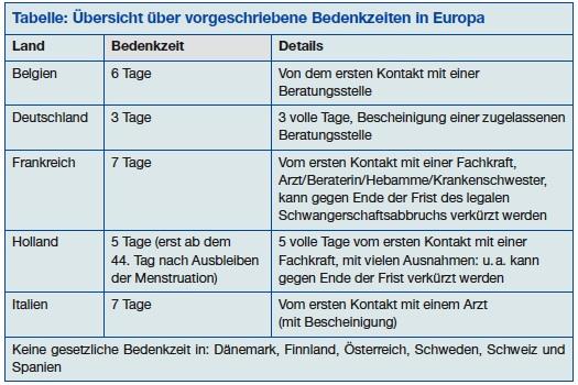 tabelle-bedenkzeiten-europa