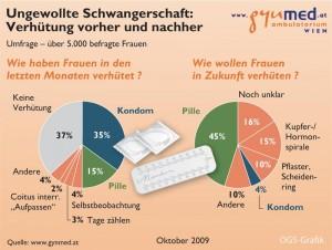 chart_ungewolltSchwanger